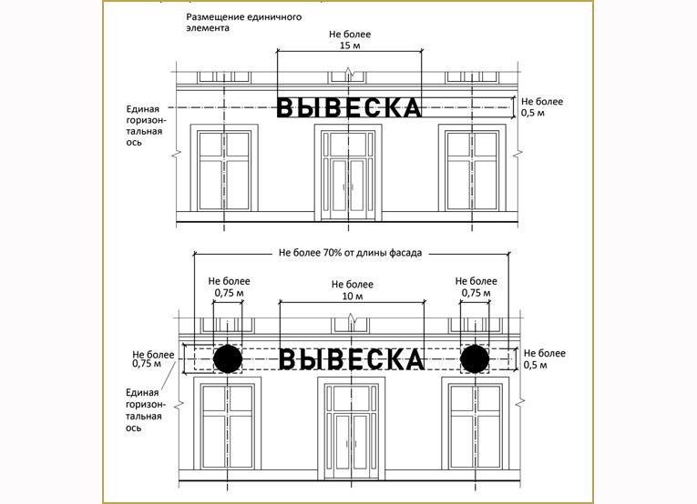 Правила наружной рекламы на зданиях в москве. инфографика.